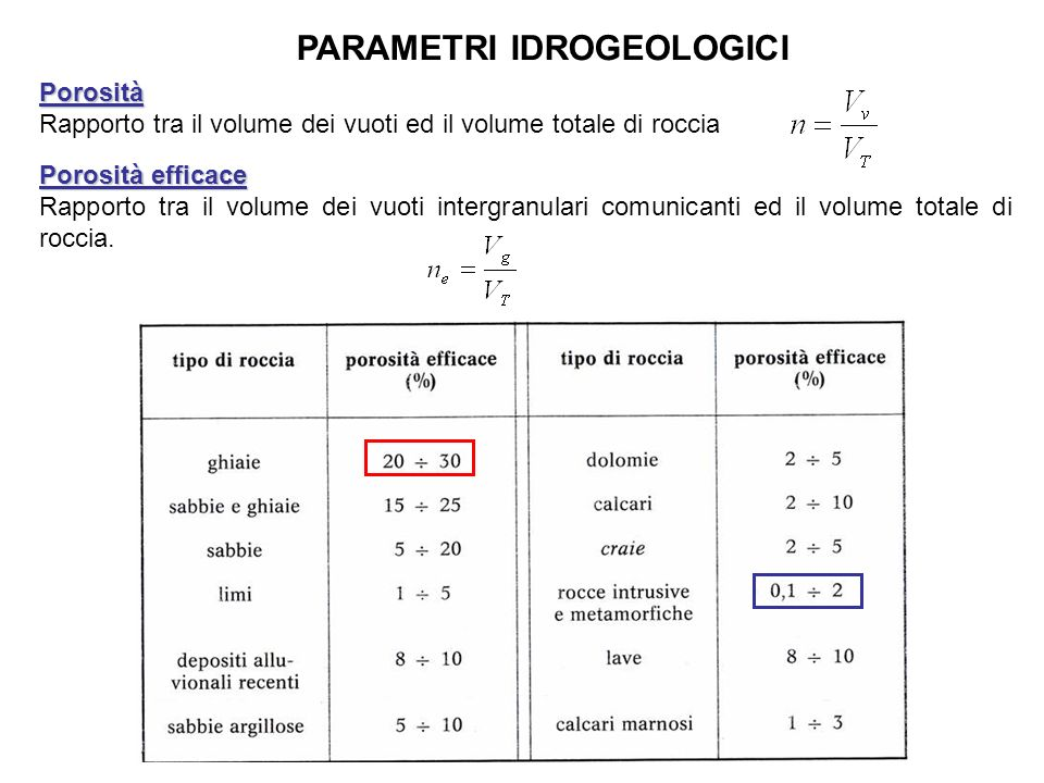 PARAMETRI IDROGEOLOGICI