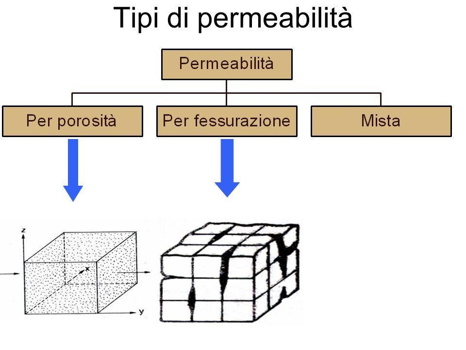 Tipi di permeabilità