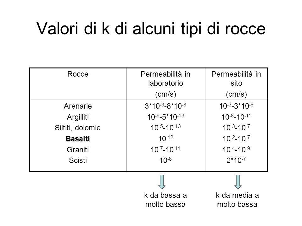 Valori di k di alcuni tipi di rocce