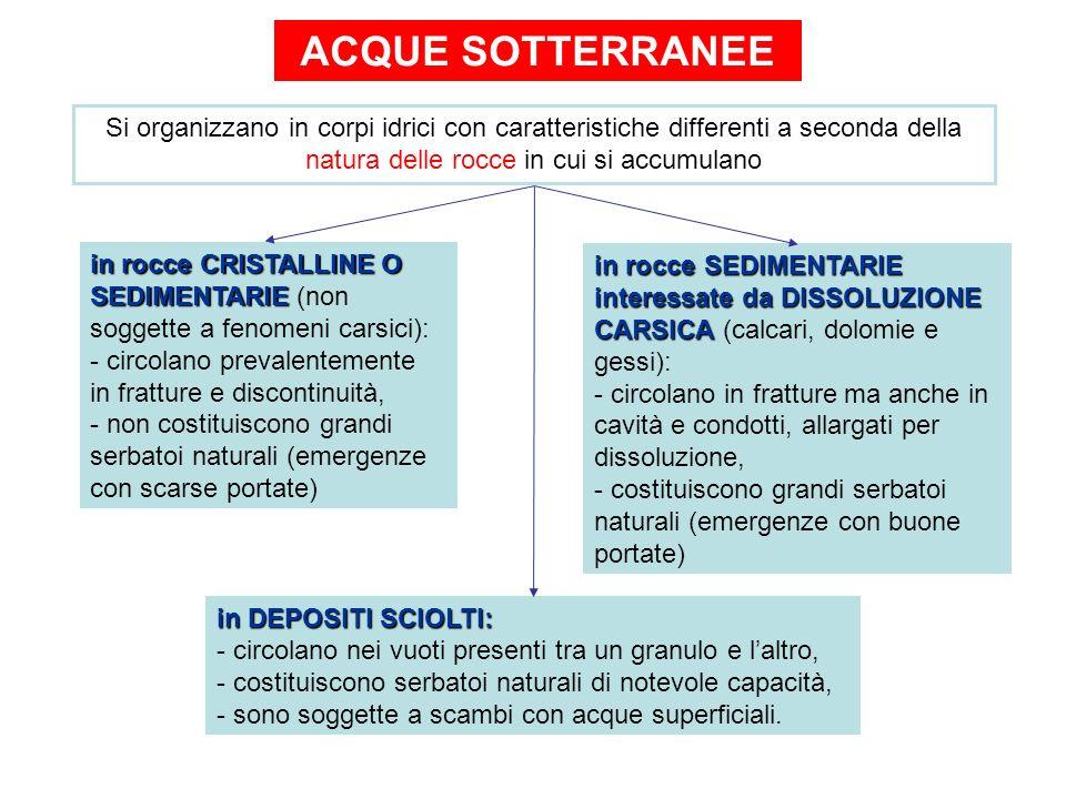 ACQUE SOTTERRANEE Si organizzano in corpi idrici con caratteristiche differenti a seconda della natura delle rocce in cui si accumulano.