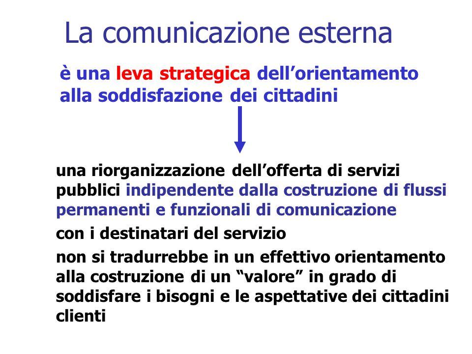 La comunicazione esterna