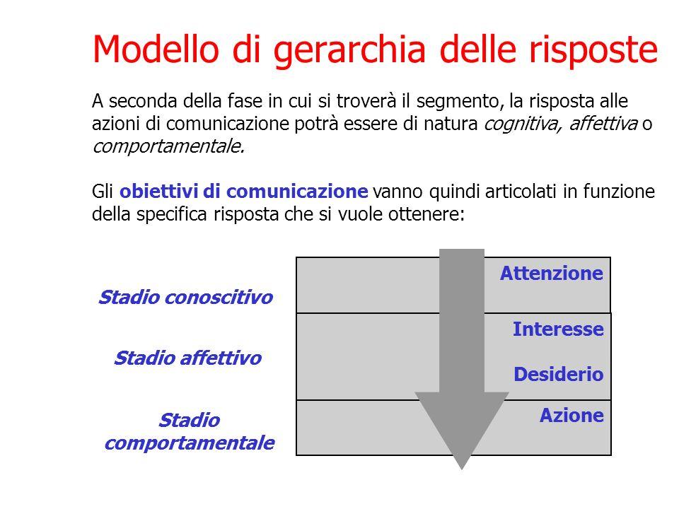 Modello di gerarchia delle risposte