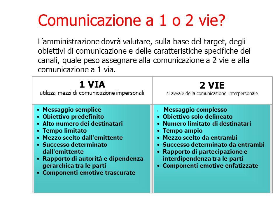 Comunicazione a 1 o 2 vie 1 VIA 2 VIE