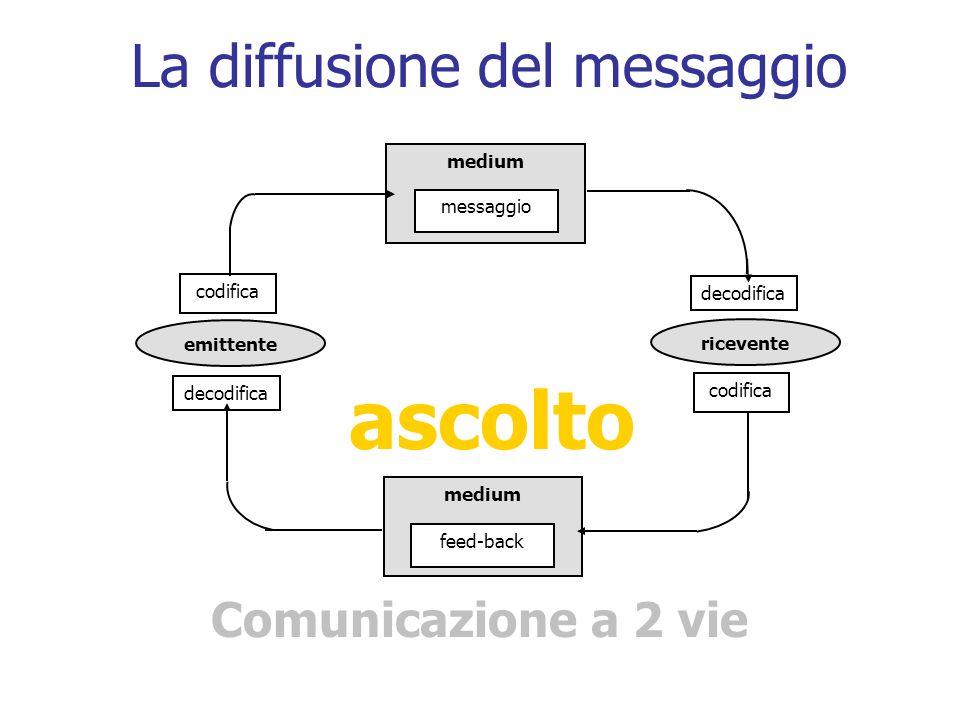 La diffusione del messaggio
