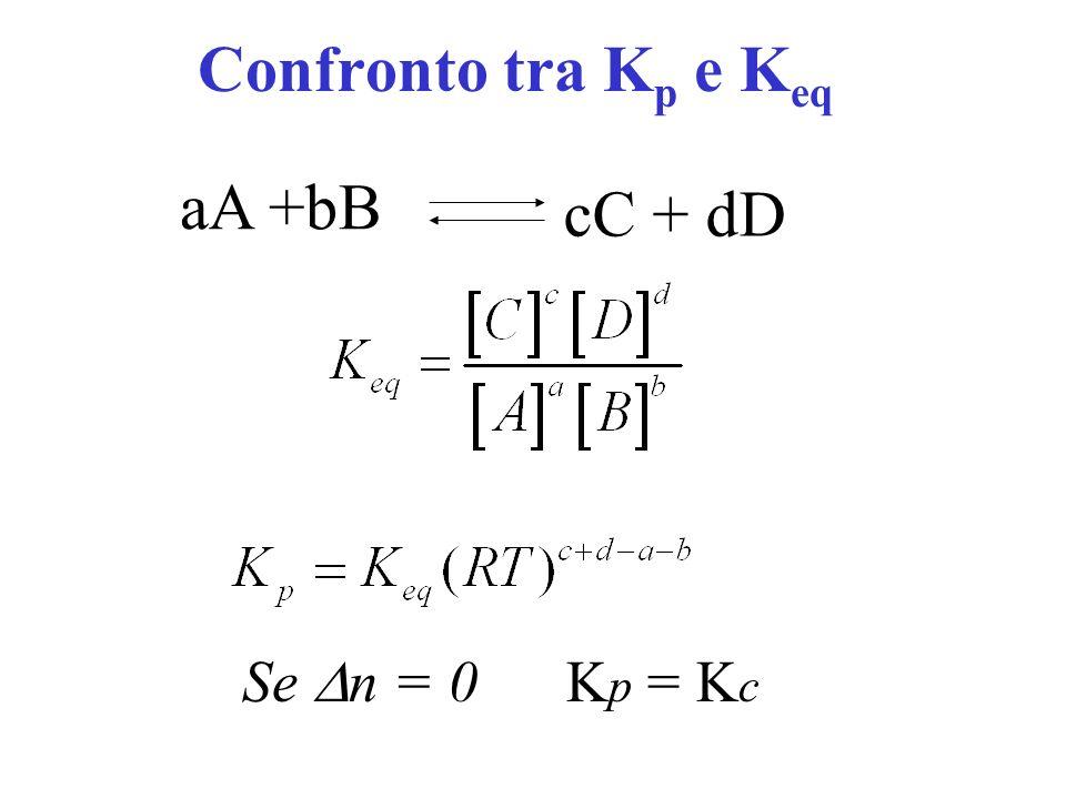 Confronto tra Kp e Keq aA +bB cC + dD Se Dn = 0 Kp = Kc