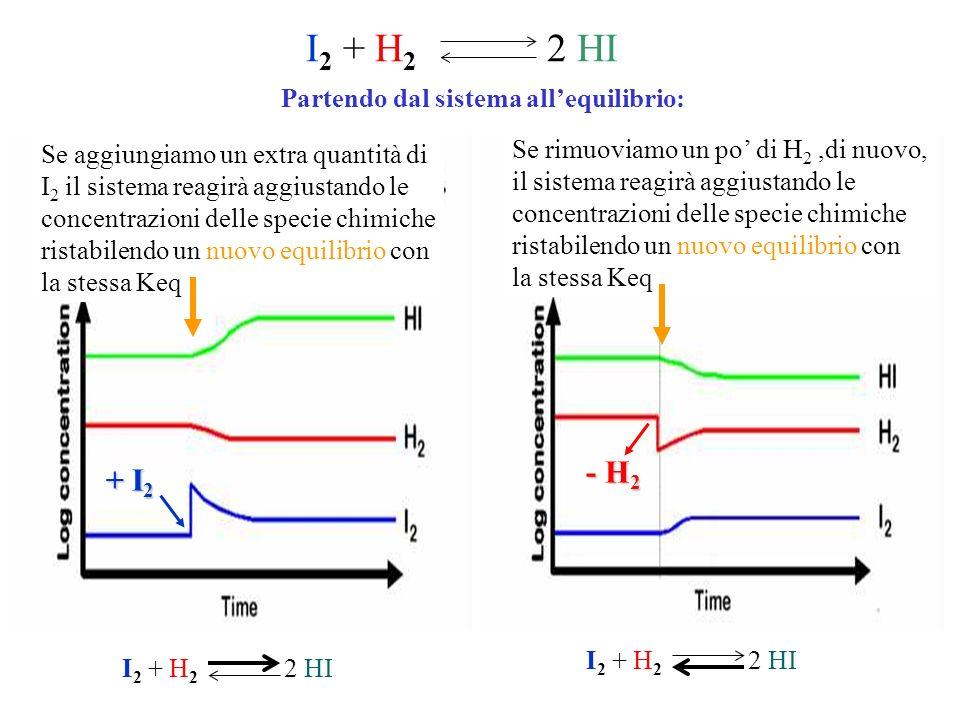 I2 + H2 2 HI - H2 + I2 Partendo dal sistema all'equilibrio: