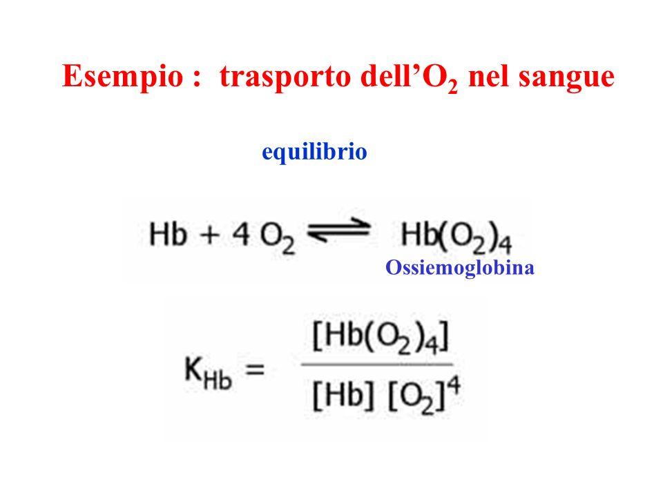 Esempio : trasporto dell'O2 nel sangue