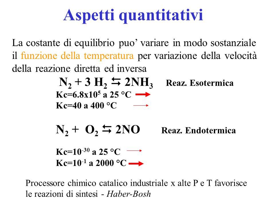 Aspetti quantitativi N2 + 3 H2  2NH3 Reaz. Esotermica