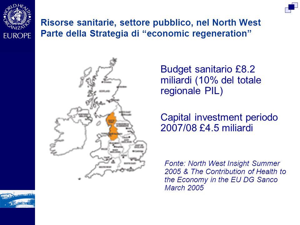 Budget sanitario £8.2 miliardi (10% del totale regionale PIL)