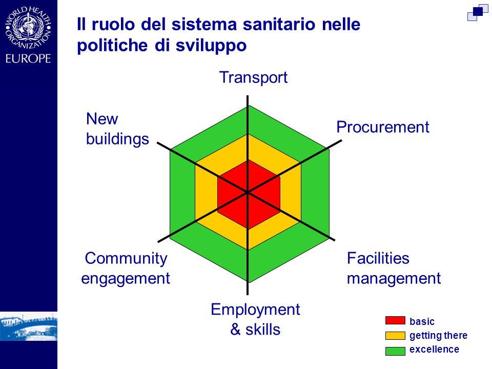 Il ruolo del sistema sanitario nelle politiche di sviluppo