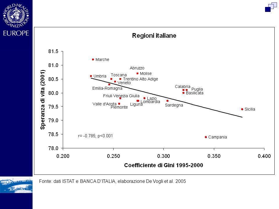 Fonte: dati ISTAT e BANCA D'ITALIA, elaborazione De Vogli et al. 2005