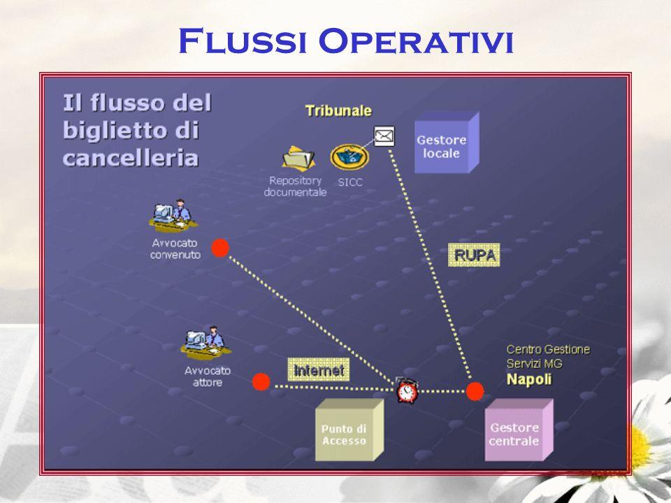 Flussi Operativi