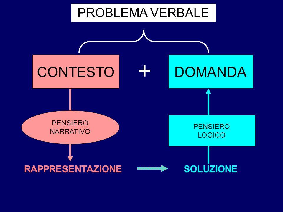 + CONTESTO DOMANDA PROBLEMA VERBALE RAPPRESENTAZIONE SOLUZIONE