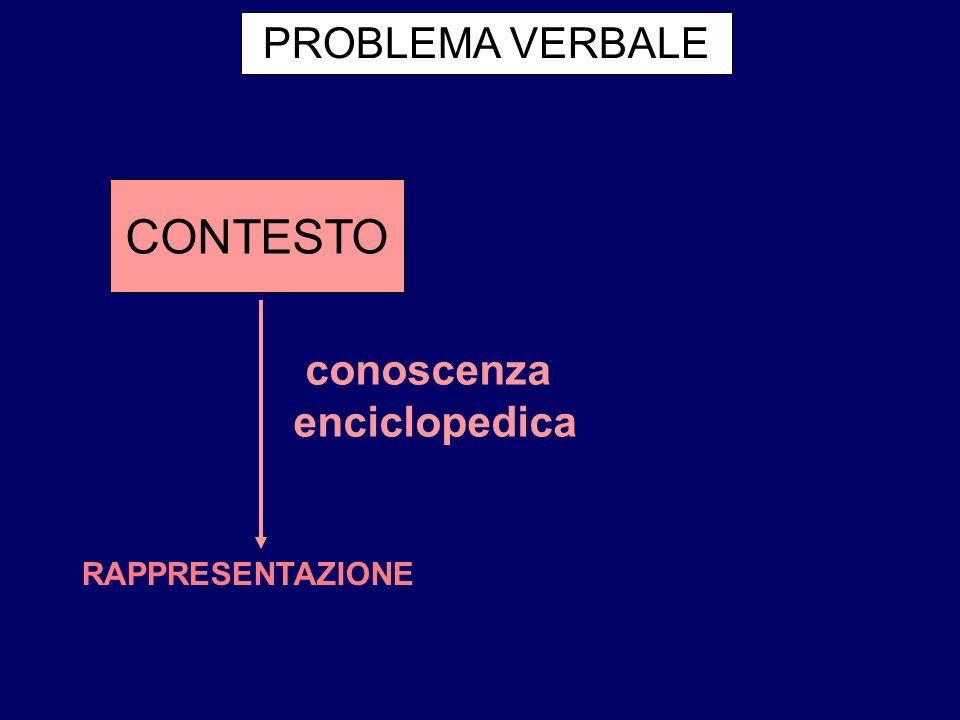 PROBLEMA VERBALE CONTESTO conoscenza enciclopedica RAPPRESENTAZIONE
