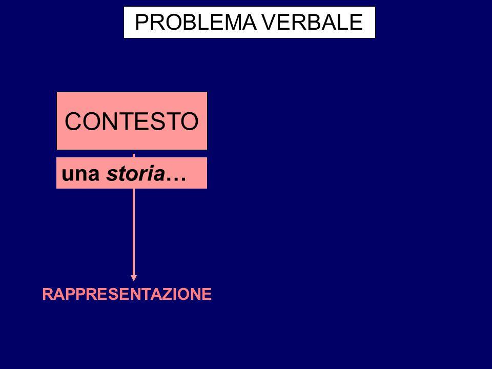 PROBLEMA VERBALE CONTESTO una storia… RAPPRESENTAZIONE