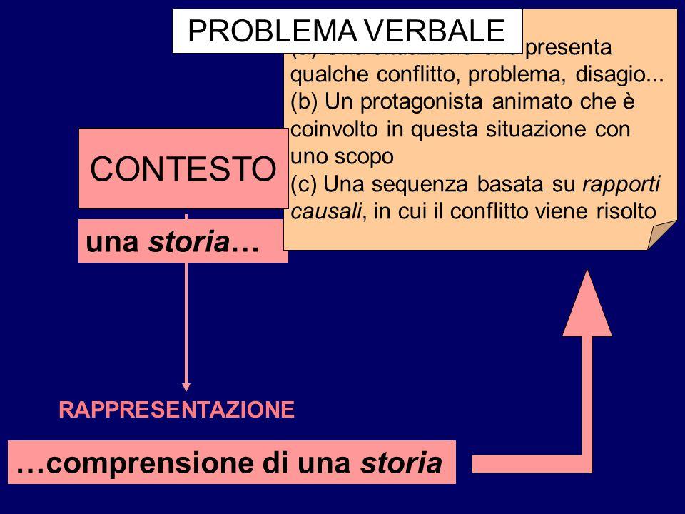 CONTESTO PROBLEMA VERBALE una storia… …comprensione di una storia