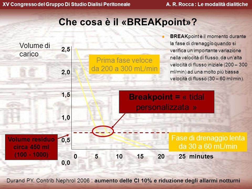 Che cosa è il «BREAKpoint»