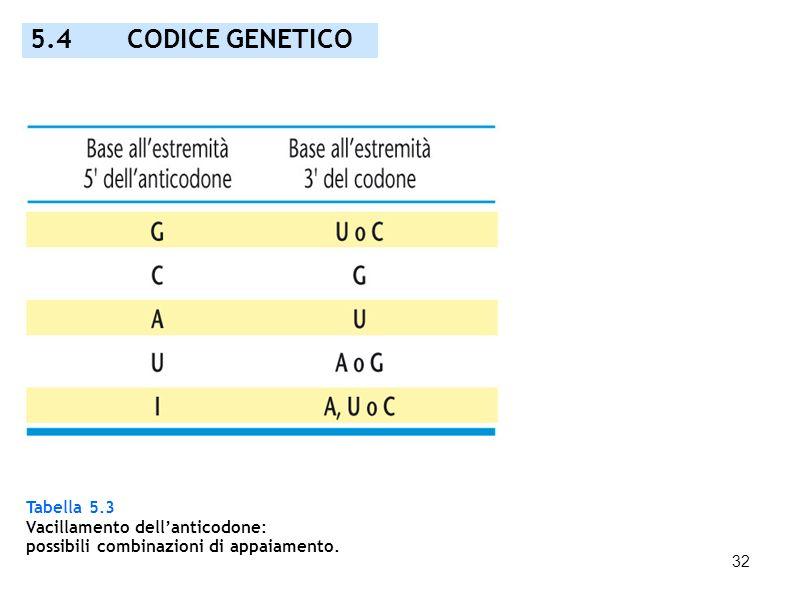 5.4 CODICE GENETICO Tabella 5.3 Vacillamento dell'anticodone: