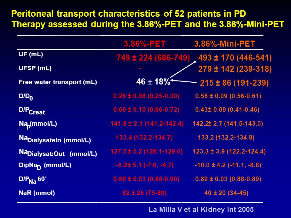 Peritoneal transport characteristics of 52 patients in PD