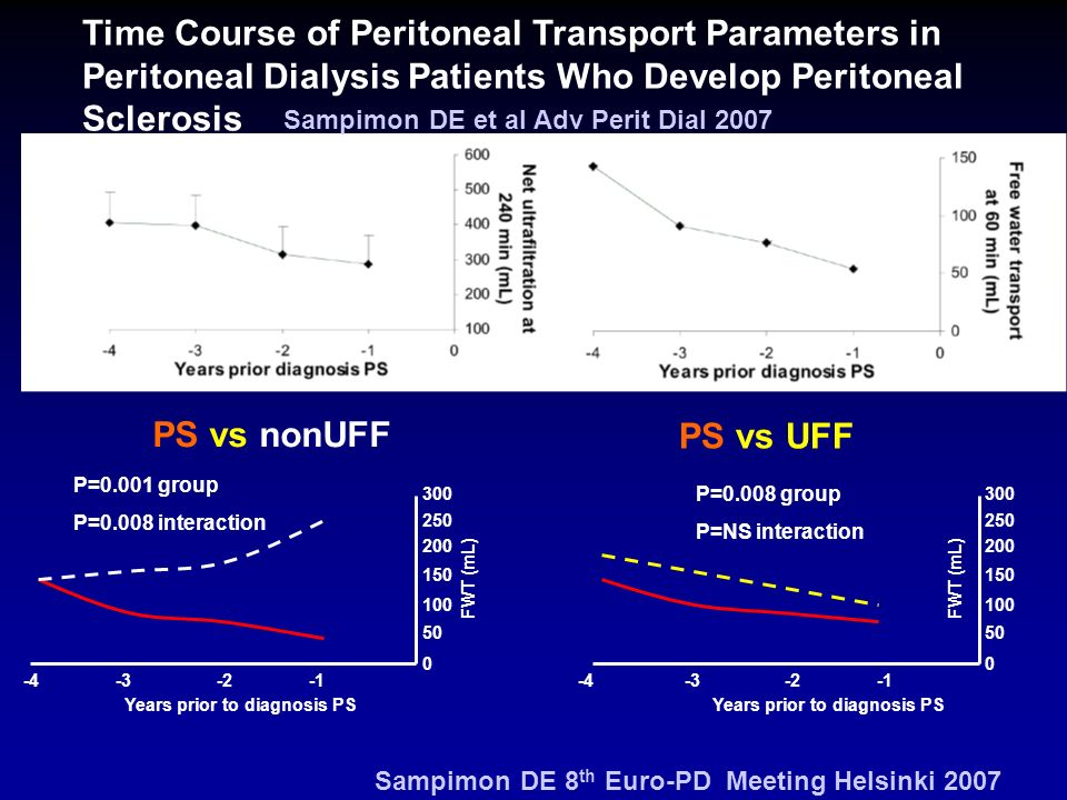 Time Course of Peritoneal Transport Parameters in Peritoneal Dialysis Patients Who Develop Peritoneal