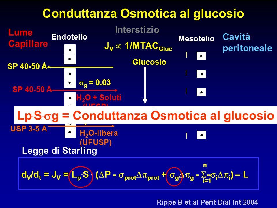 Conduttanza Osmotica al glucosio