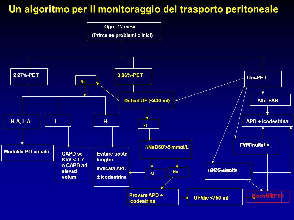 Un algoritmo per il monitoraggio del trasporto peritoneale