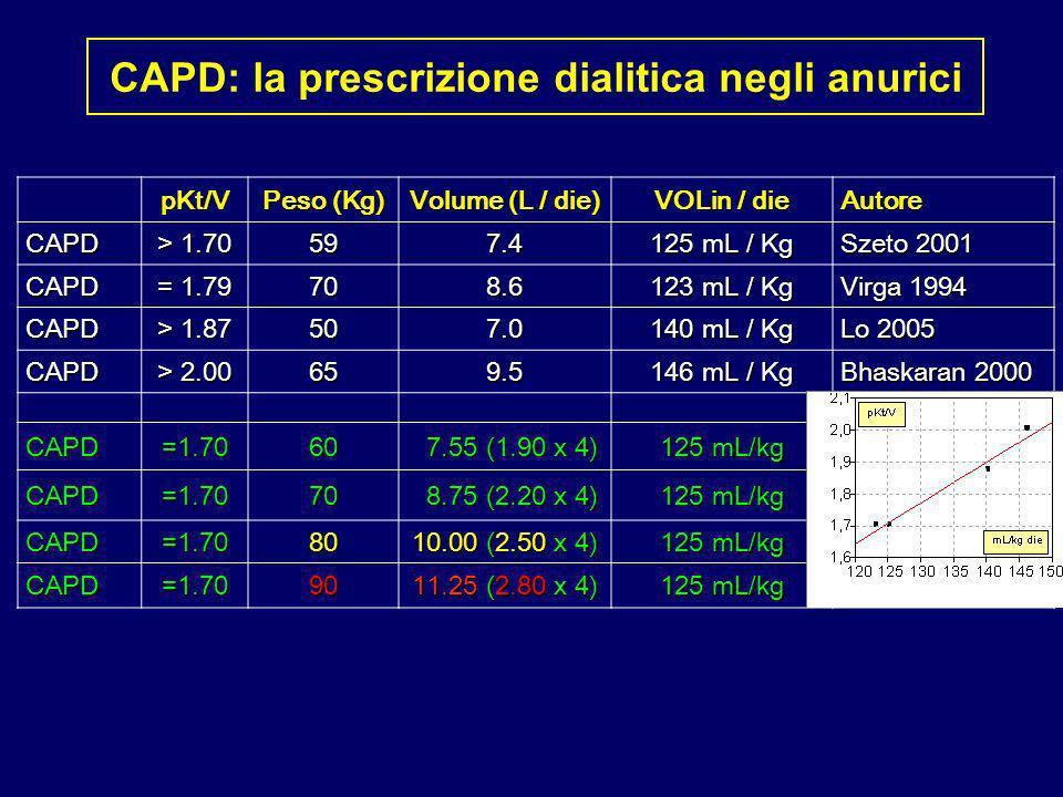 CAPD: la prescrizione dialitica negli anurici