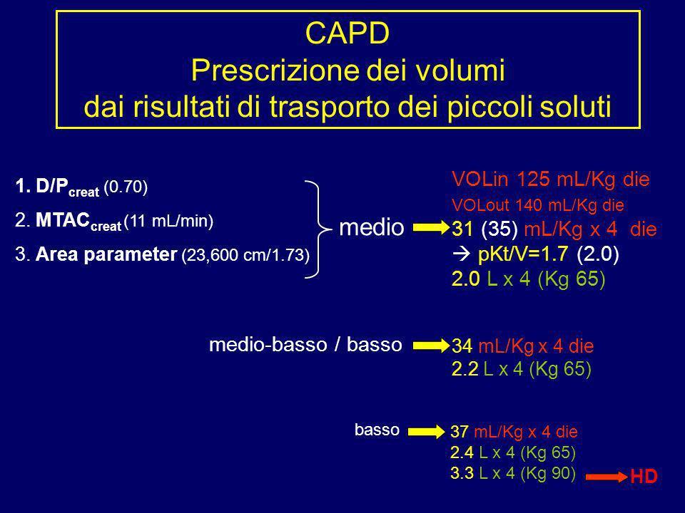 CAPD Prescrizione dei volumi dai risultati di trasporto dei piccoli soluti