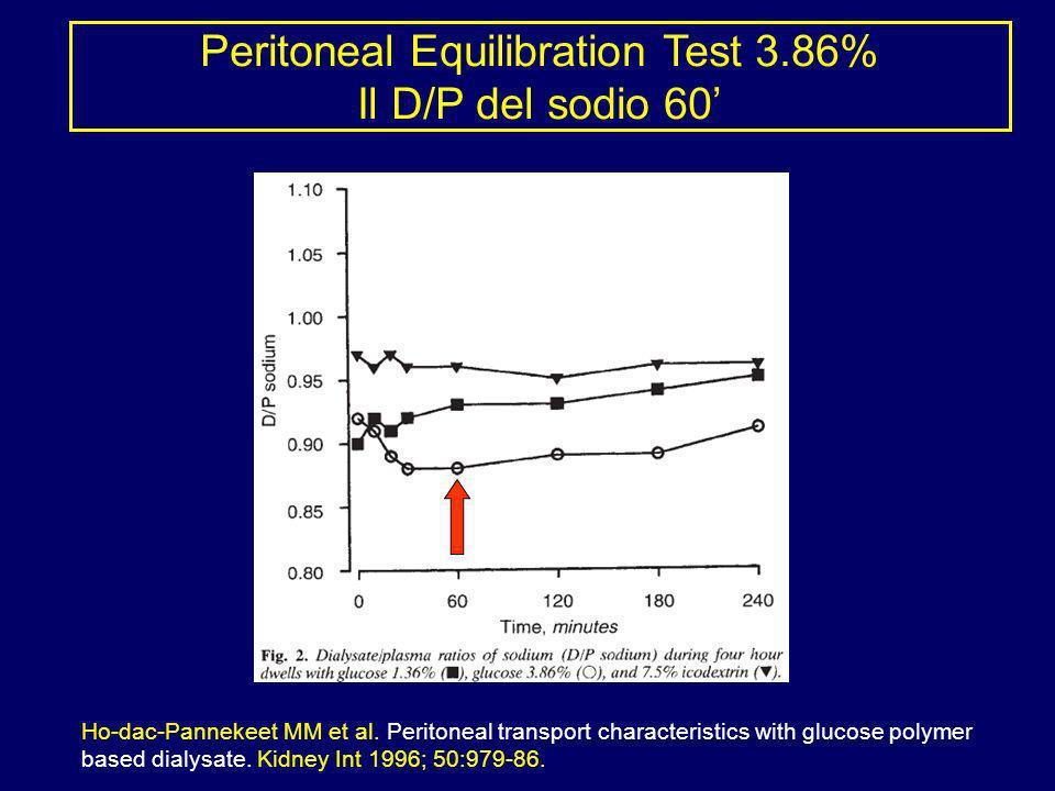 Peritoneal Equilibration Test 3.86% Il D/P del sodio 60'