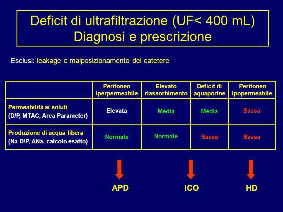 Deficit di ultrafiltrazione (UF< 400 mL) Diagnosi e prescrizione