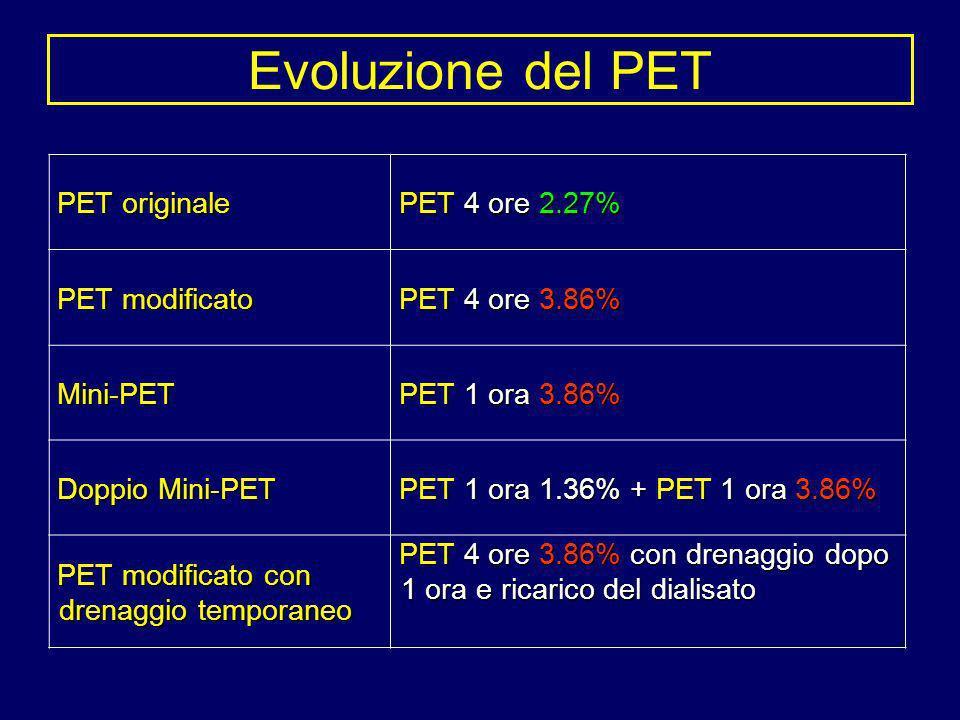 Evoluzione del PET PET originale PET 4 ore 2.27% PET modificato