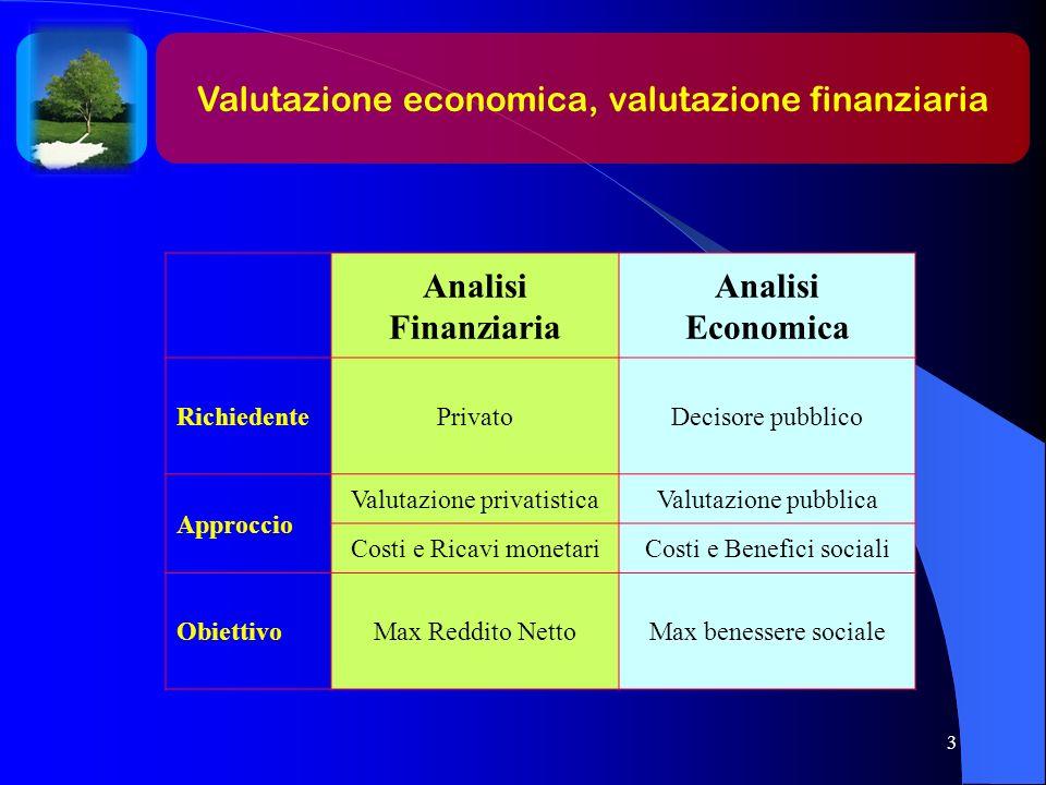 Analisi Finanziaria Analisi Economica