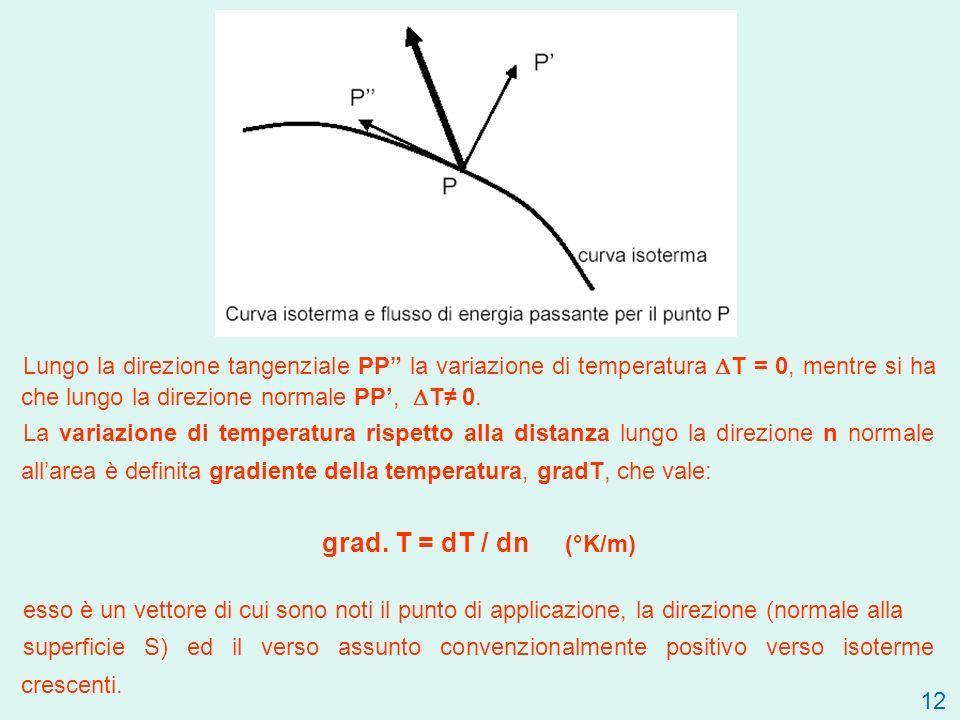 Lungo la direzione tangenziale PP la variazione di temperatura DT = 0, mentre si ha che lungo la direzione normale PP', DT≠ 0.