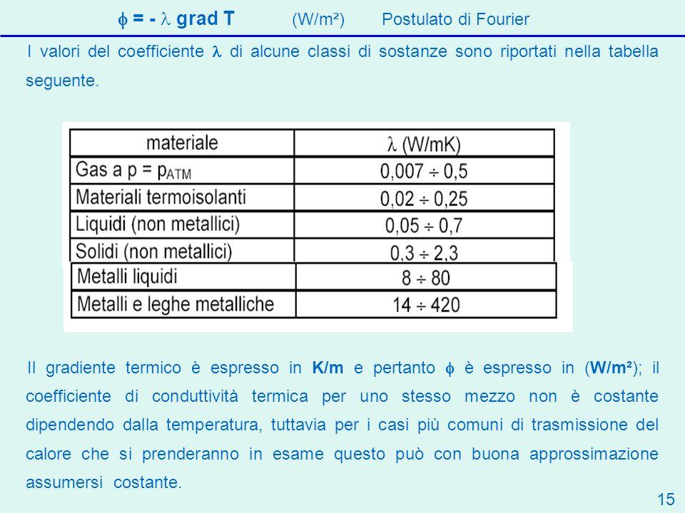 f = - l grad T (W/m²) Postulato di Fourier