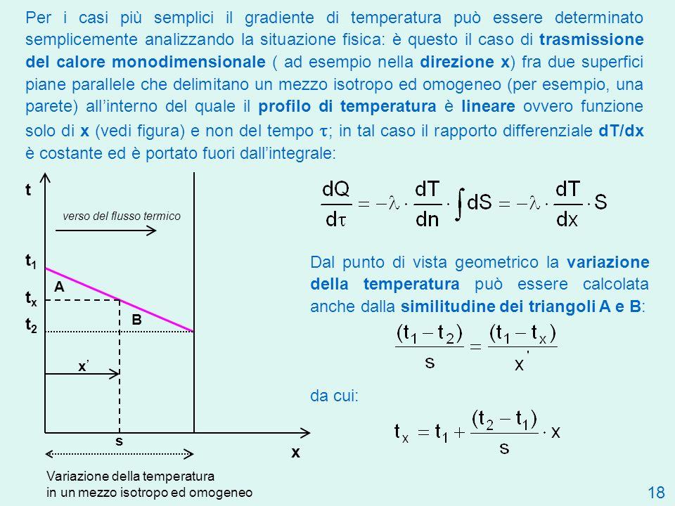 Per i casi più semplici il gradiente di temperatura può essere determinato semplicemente analizzando la situazione fisica: è questo il caso di trasmissione del calore monodimensionale ( ad esempio nella direzione x) fra due superfici piane parallele che delimitano un mezzo isotropo ed omogeneo (per esempio, una parete) all'interno del quale il profilo di temperatura è lineare ovvero funzione solo di x (vedi figura) e non del tempo t; in tal caso il rapporto differenziale dT/dx è costante ed è portato fuori dall'integrale: