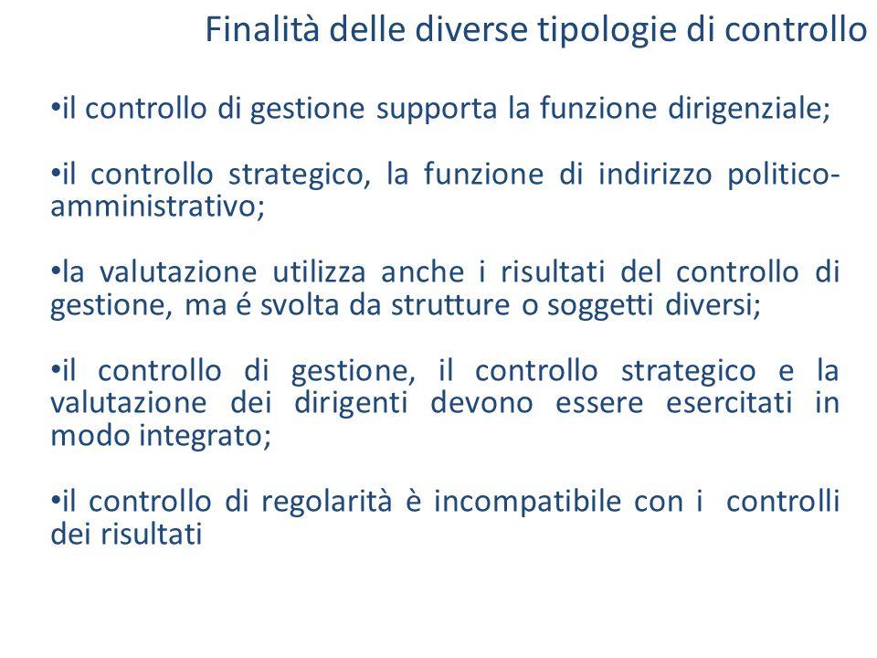Finalità delle diverse tipologie di controllo