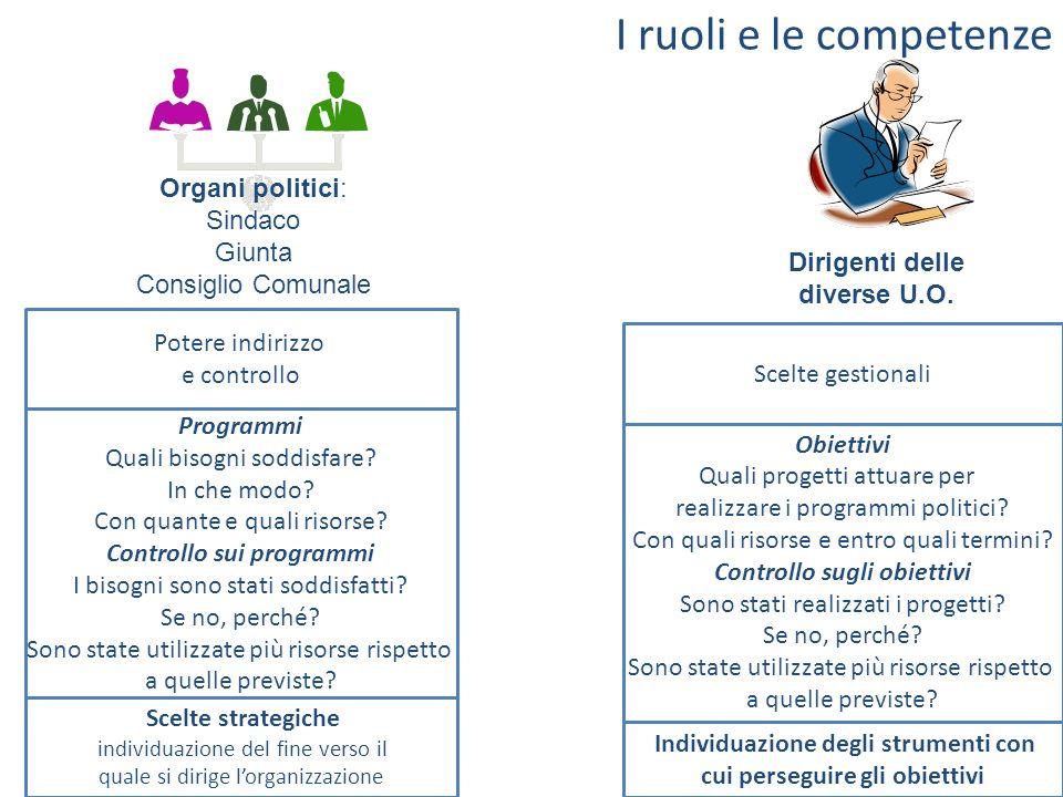 I ruoli e le competenze Organi politici: Sindaco Giunta