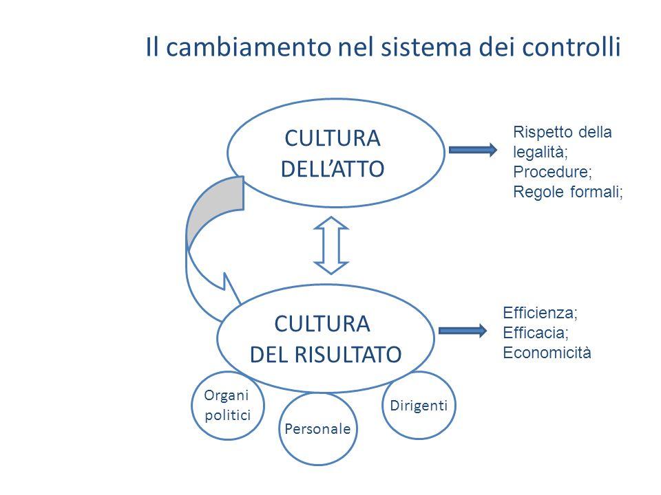 Il cambiamento nel sistema dei controlli