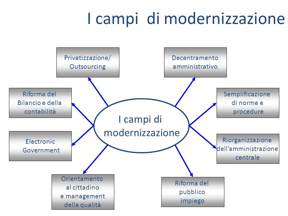 I campi di modernizzazione