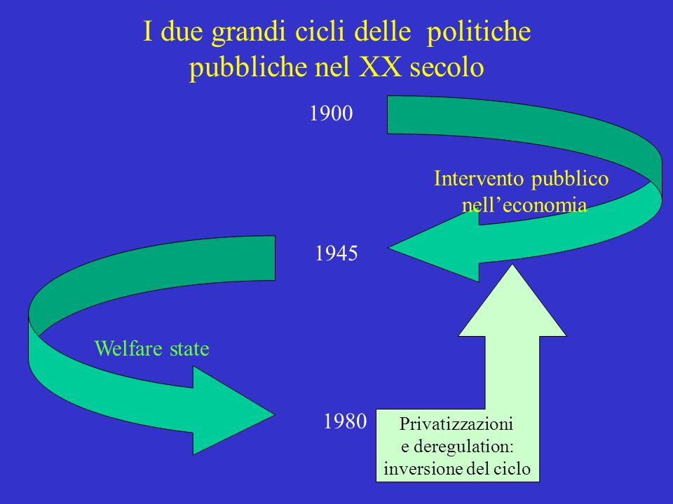 I due grandi cicli delle politiche pubbliche nel XX secolo