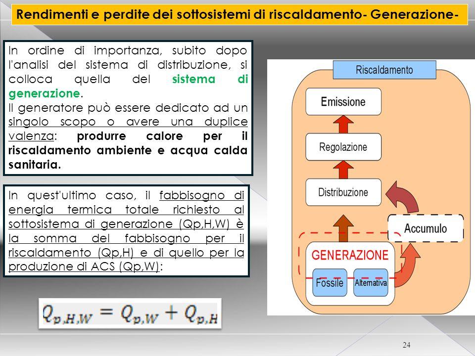 CORSO CERTIFICATORE ENERGETICO PER EDIFICI