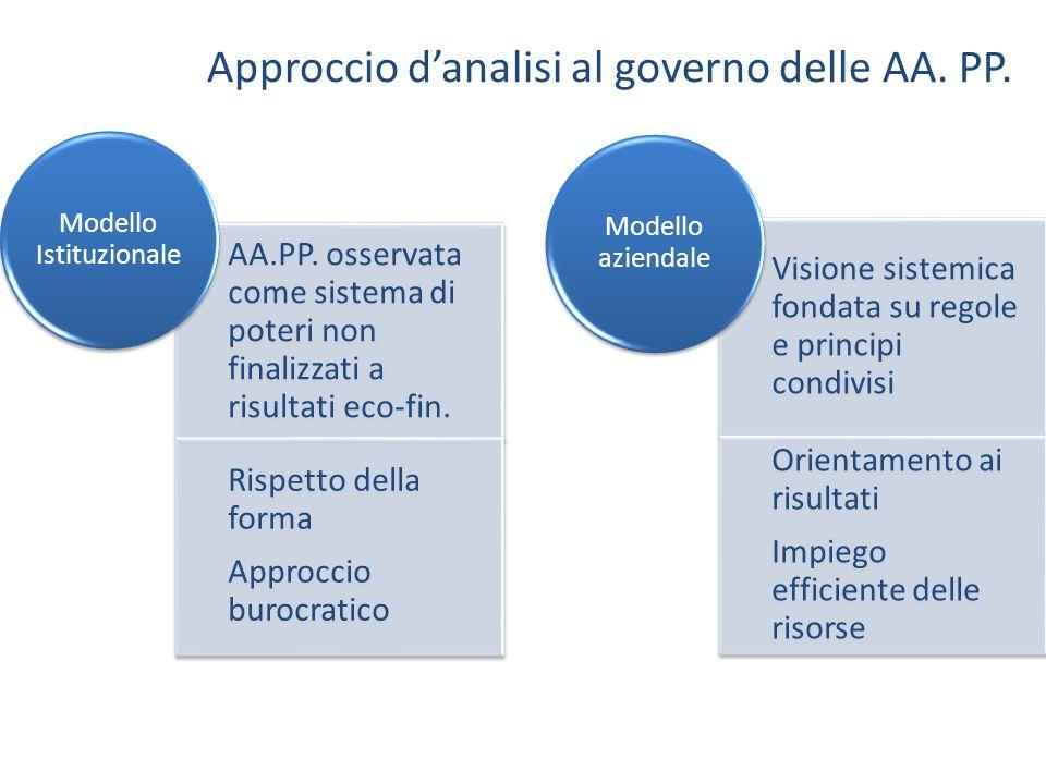 Approccio d'analisi al governo delle AA. PP.