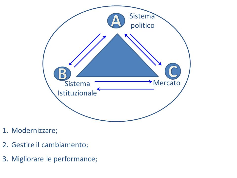 A C B Sistema politico Mercato Istituzionale Modernizzare;