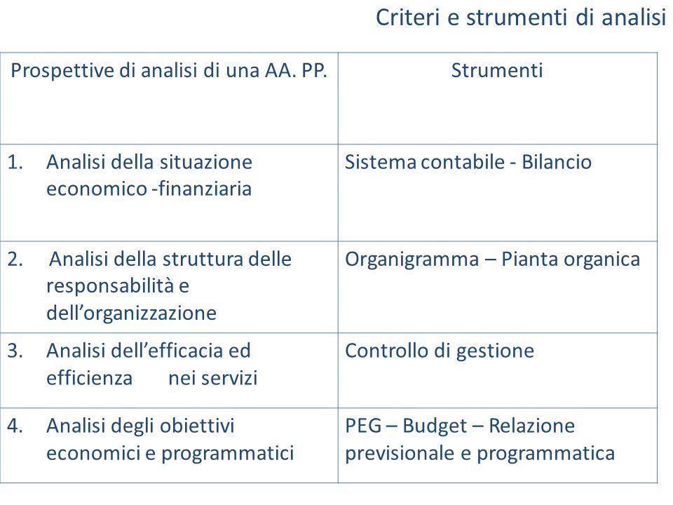 Criteri e strumenti di analisi