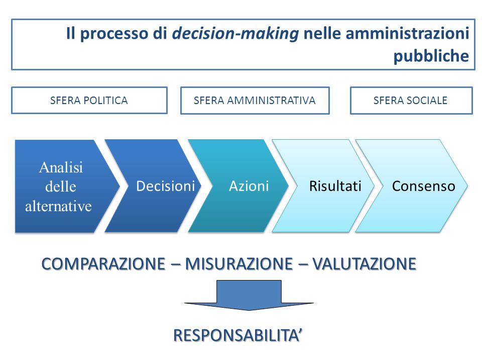 Il processo di decision-making nelle amministrazioni pubbliche