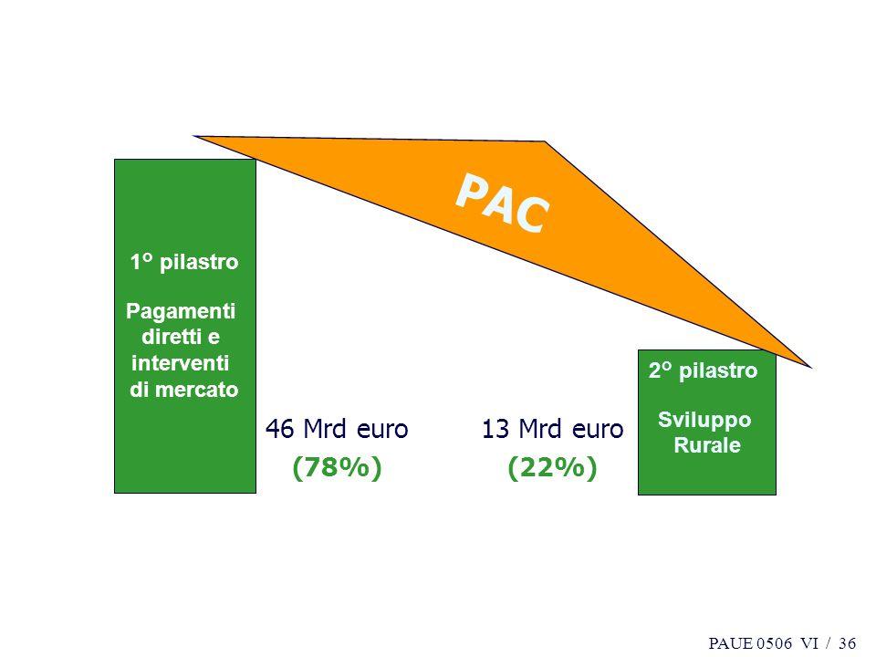 PAC 46 Mrd euro (78%) 13 Mrd euro (22%) 1° pilastro Pagamenti