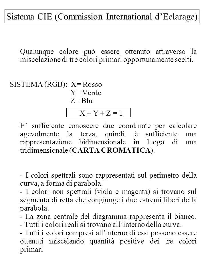 Sistema CIE (Commission International d'Eclarage)