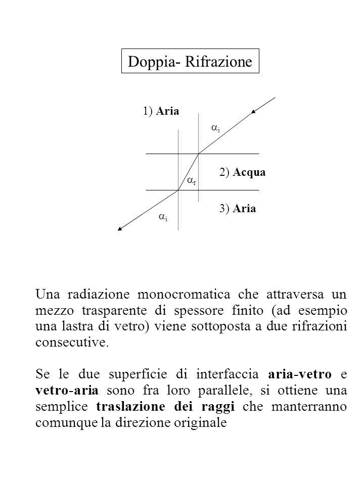 Doppia- Rifrazione i. r. 1) Aria. 2) Acqua. 3) Aria.