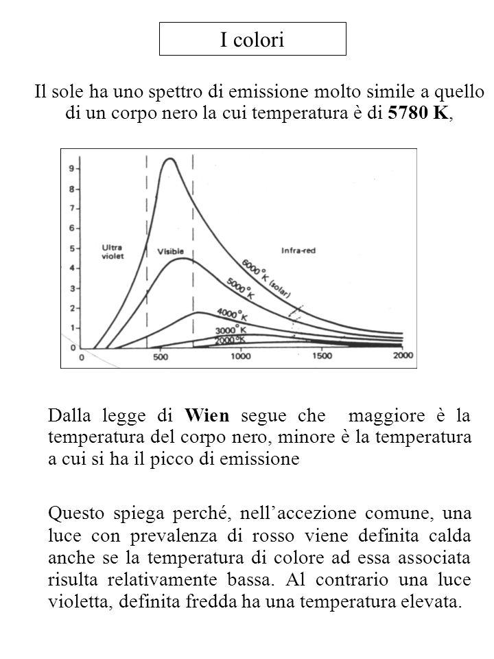 I coloriIl sole ha uno spettro di emissione molto simile a quello di un corpo nero la cui temperatura è di 5780 K,