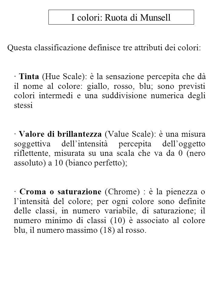 I colori: Ruota di Munsell